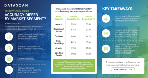 Does inventory record accuracy differ by market segment infographic