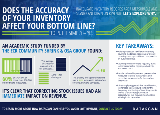 Does the accuracy of your inventory affect your bottom line? infographic
