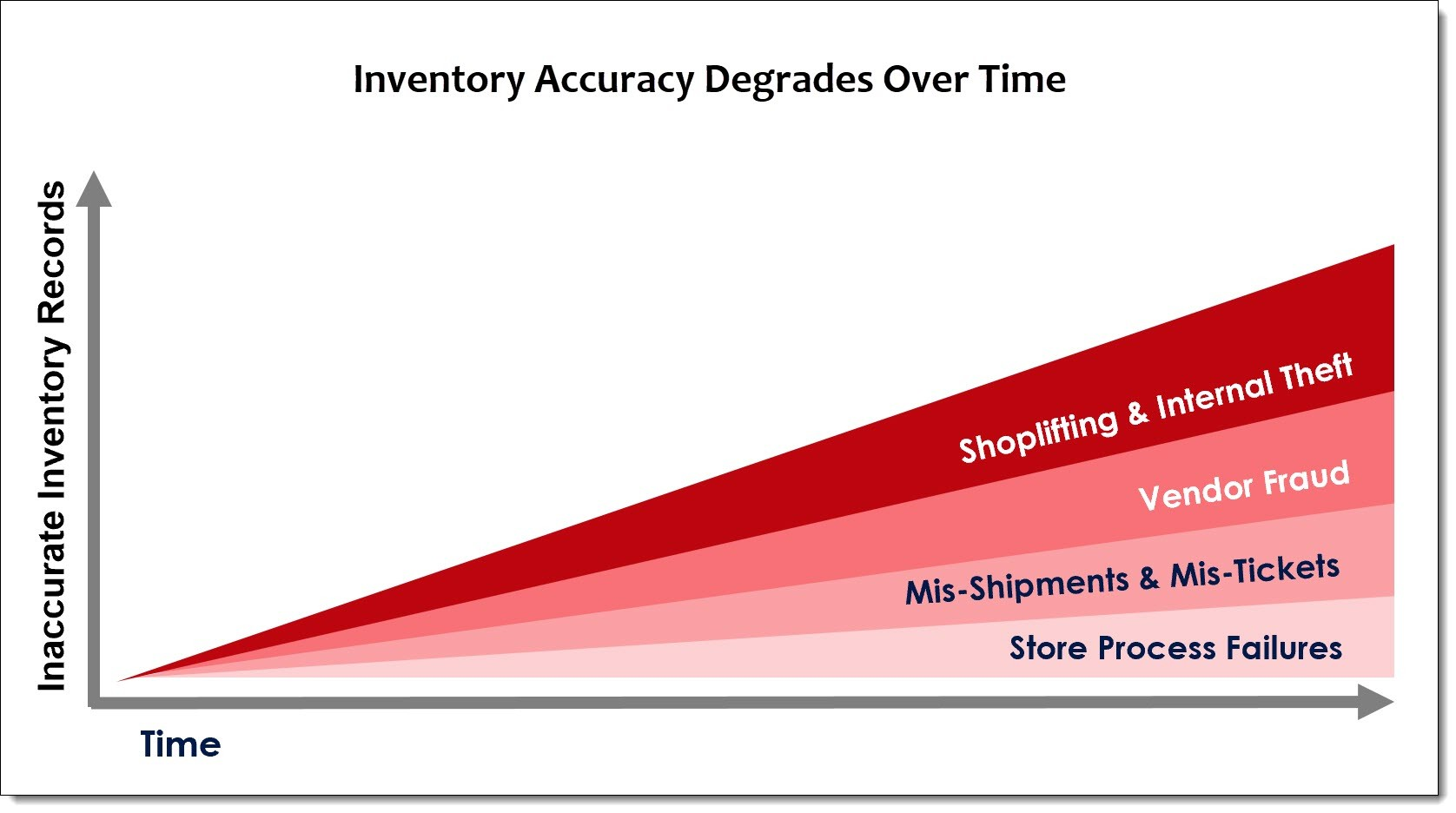 inventory accuracy degrades over time graph