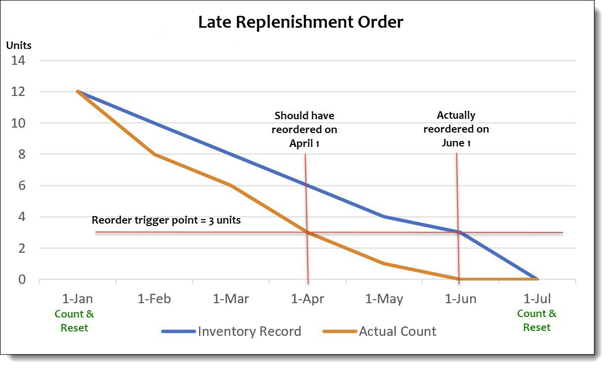 Late replenishment order graph