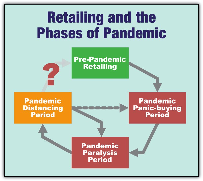 Retailing and the phases of pandemic