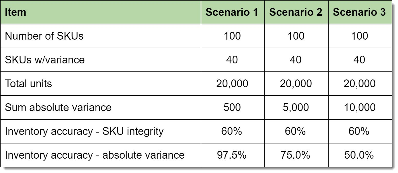 sku integrity formula across different scenarios table