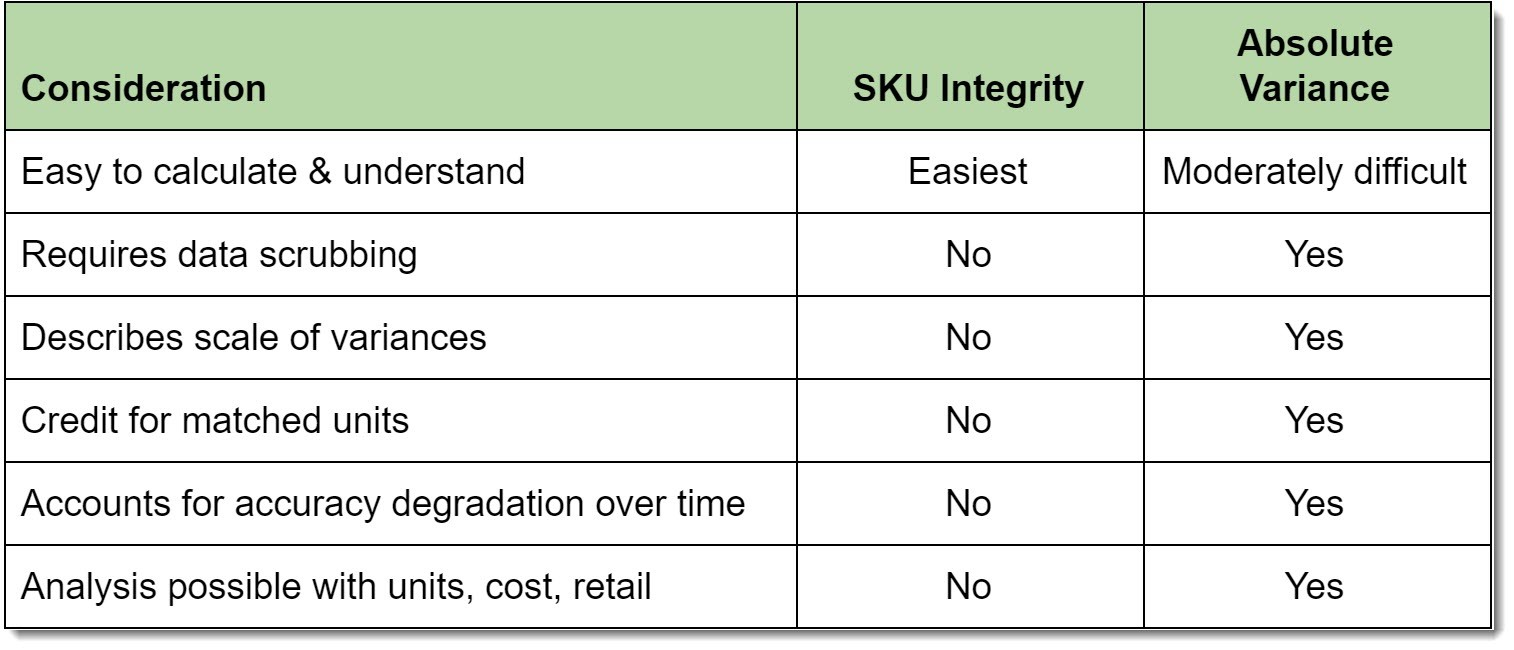 sku integrity formula vs absolute variance formula graph